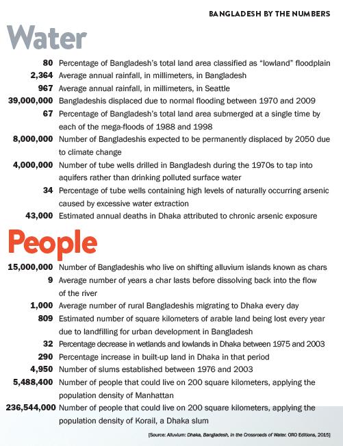 dhaka_numbers