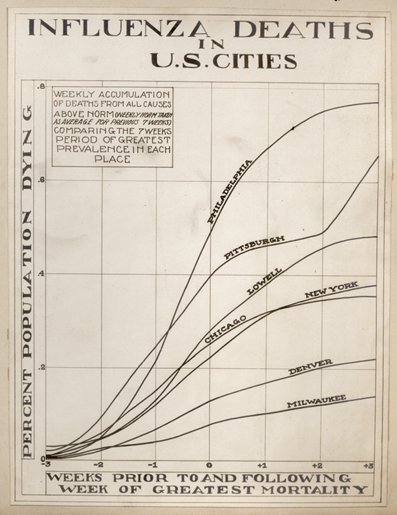 A chart showing deaths in several US cities during the 1918 influenza pandemic.
